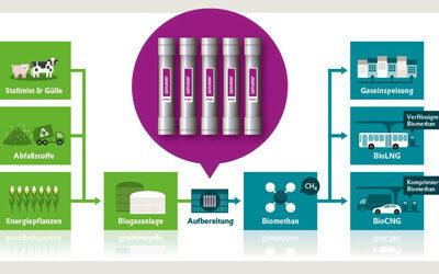 Green Membranen zur Produktion von Bio-LNG